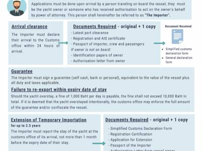 Thailand Covid 19 check in procedures